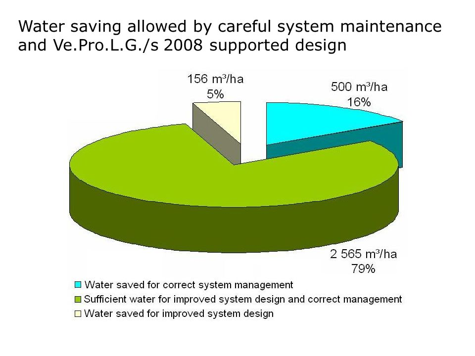 Water saving allowed by careful system maintenance and Ve. Pro. L. G