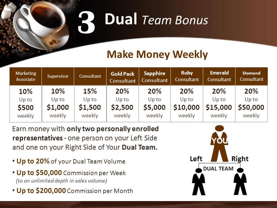 3 Dual Team Bonus Make Money Weekly 10% $500 weekly 10% $1,000 weekly