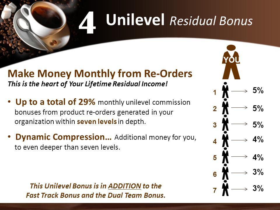 Unilevel Residual Bonus