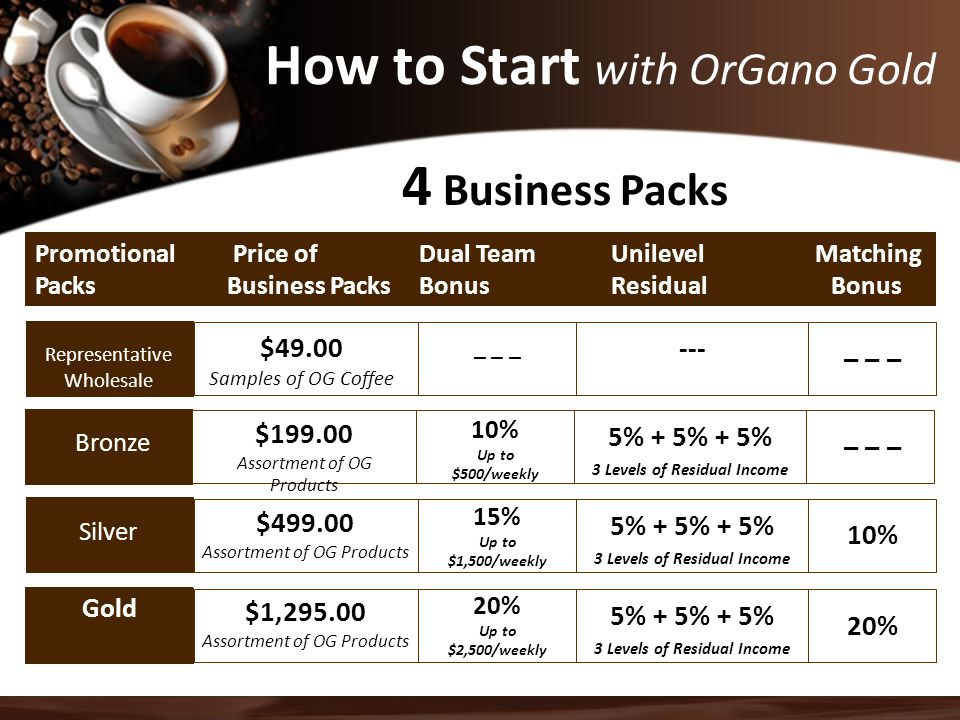How to Start with OrGano Gold