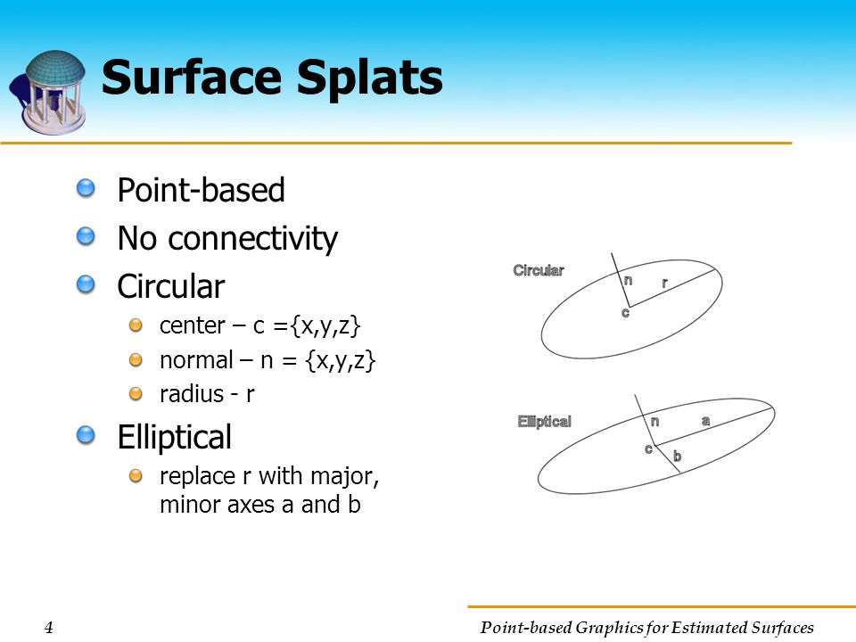 Surface Splats Point-based No connectivity Circular Elliptical