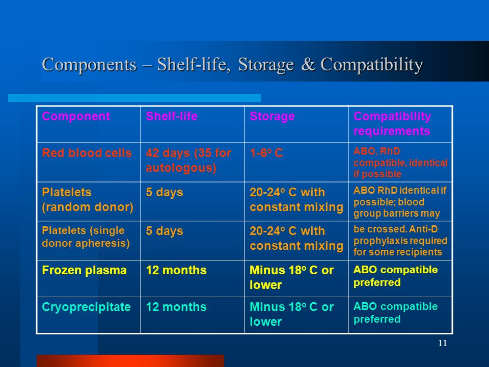 Components – Shelf-life, Storage & Compatibility
