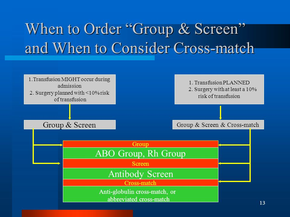 When to Order Group & Screen and When to Consider Cross-match