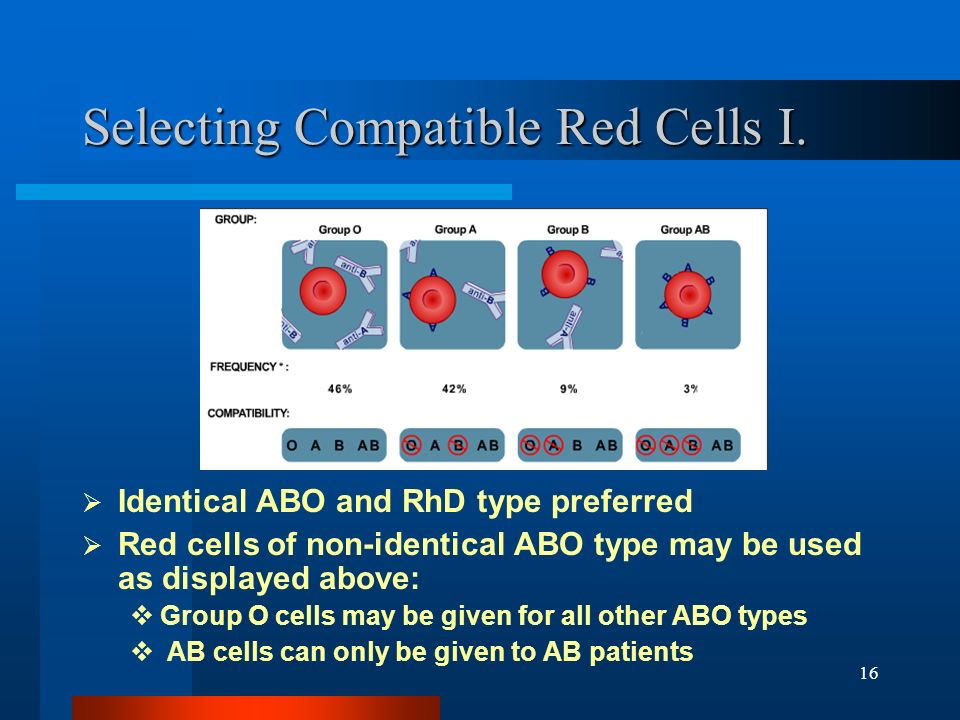 Selecting Compatible Red Cells I.