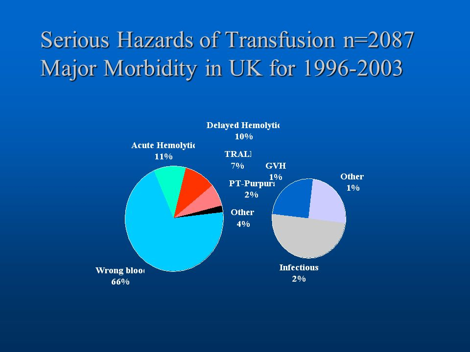 Serious Hazards of Transfusion n=2087 Major Morbidity in UK for 1996-2003