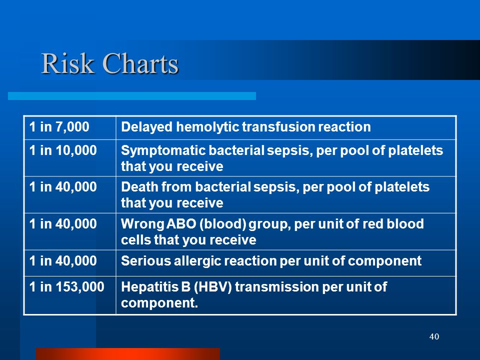 Risk Charts 1 in 7,000 Delayed hemolytic transfusion reaction