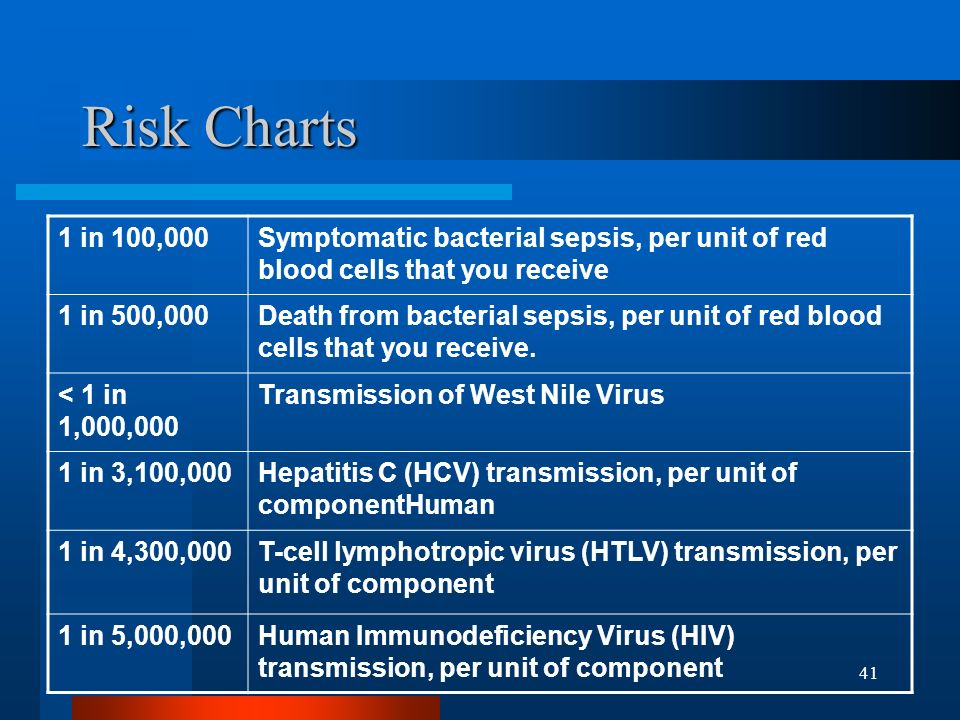 Risk Charts 1 in 100,000. Symptomatic bacterial sepsis, per unit of red blood cells that you receive.