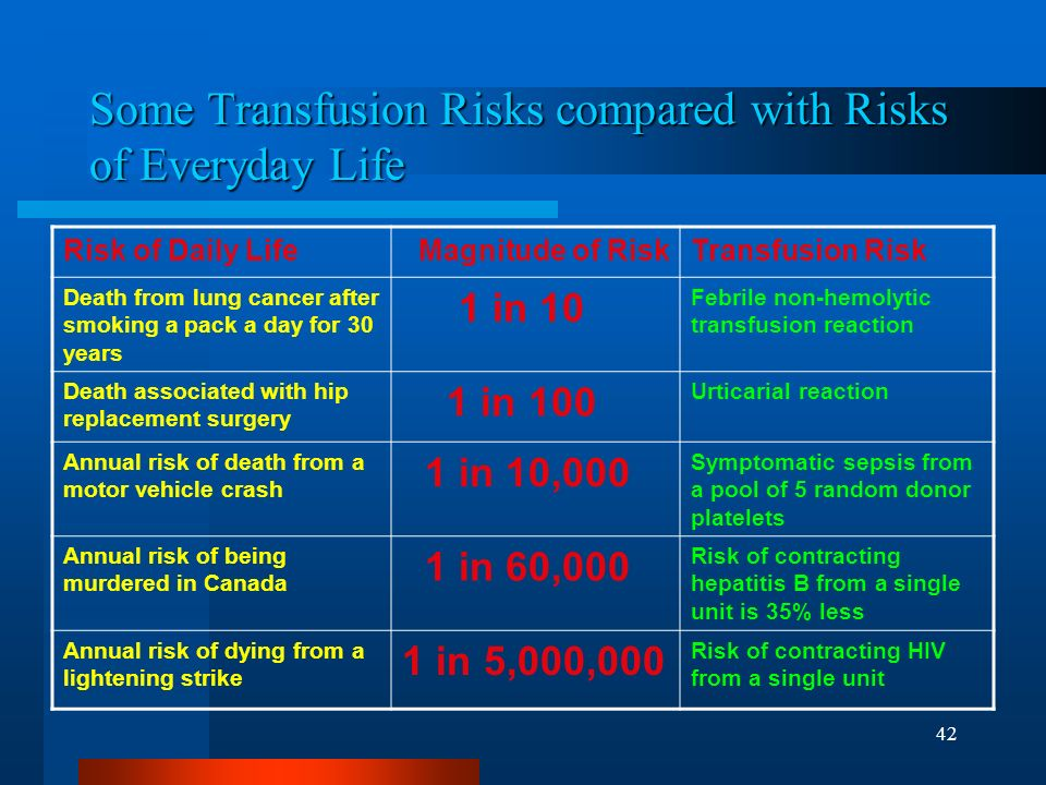 Some Transfusion Risks compared with Risks of Everyday Life