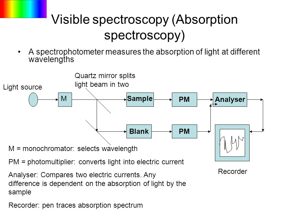 Visible spectroscopy (Absorption spectroscopy)