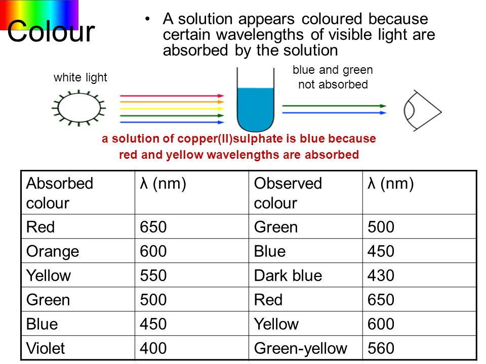 Colour A solution appears coloured because certain wavelengths of visible light are absorbed by the solution.