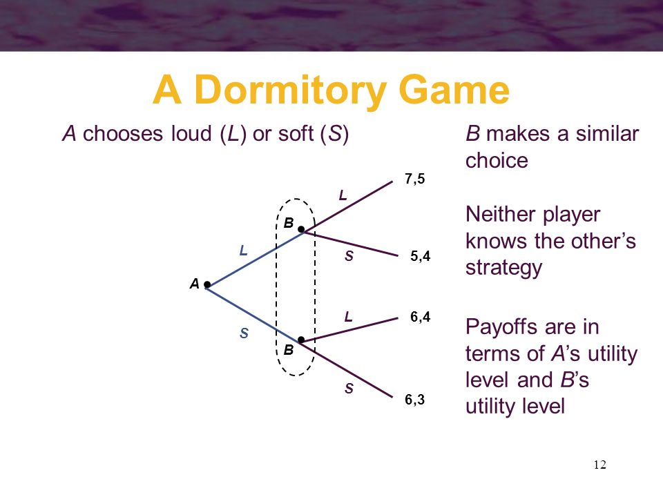 A Dormitory Game A chooses loud (L) or soft (S) B makes a similar