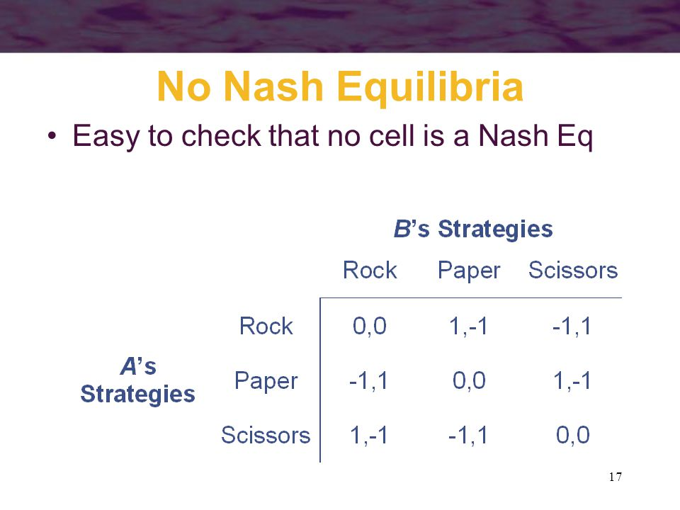 No Nash Equilibria Easy to check that no cell is a Nash Eq