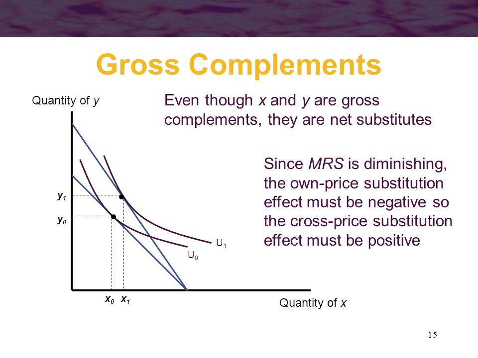 Gross Complements Even though x and y are gross complements, they are net substitutes. Quantity of y.