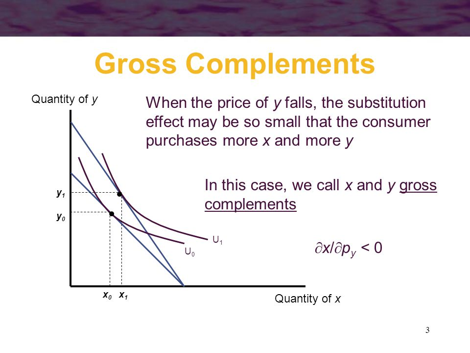 Gross Complements Quantity of y. x1. x0. y1. y0. U1. U0.