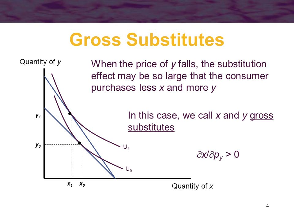 Gross Substitutes Quantity of y. x1. x0. y1. y0. U0.
