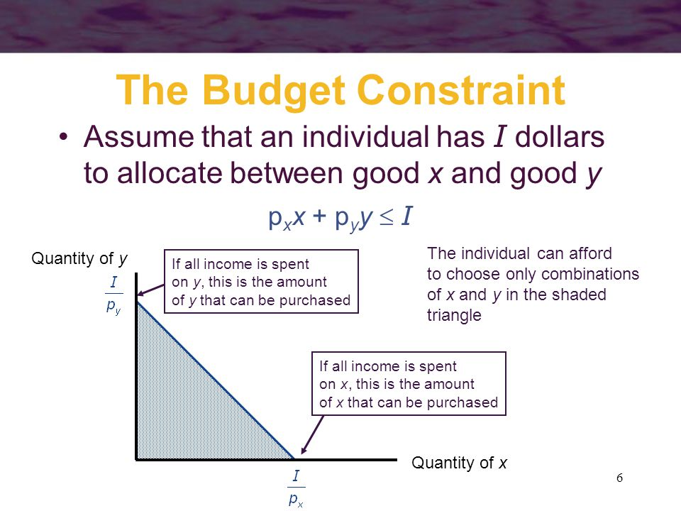 The Budget Constraint Assume that an individual has I dollars to allocate between good x and good y.
