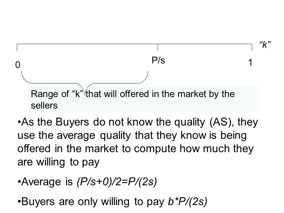 Average is (P/s+0)/2=P/(2s) Buyers are only willing to pay b*P/(2s)