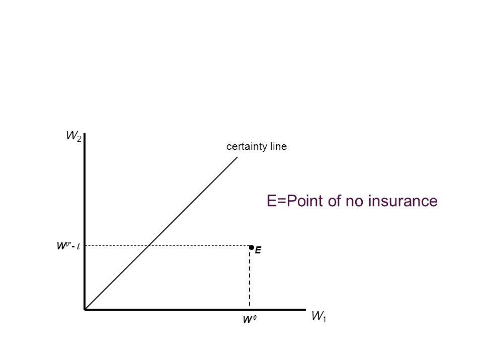 E=Point of no insurance