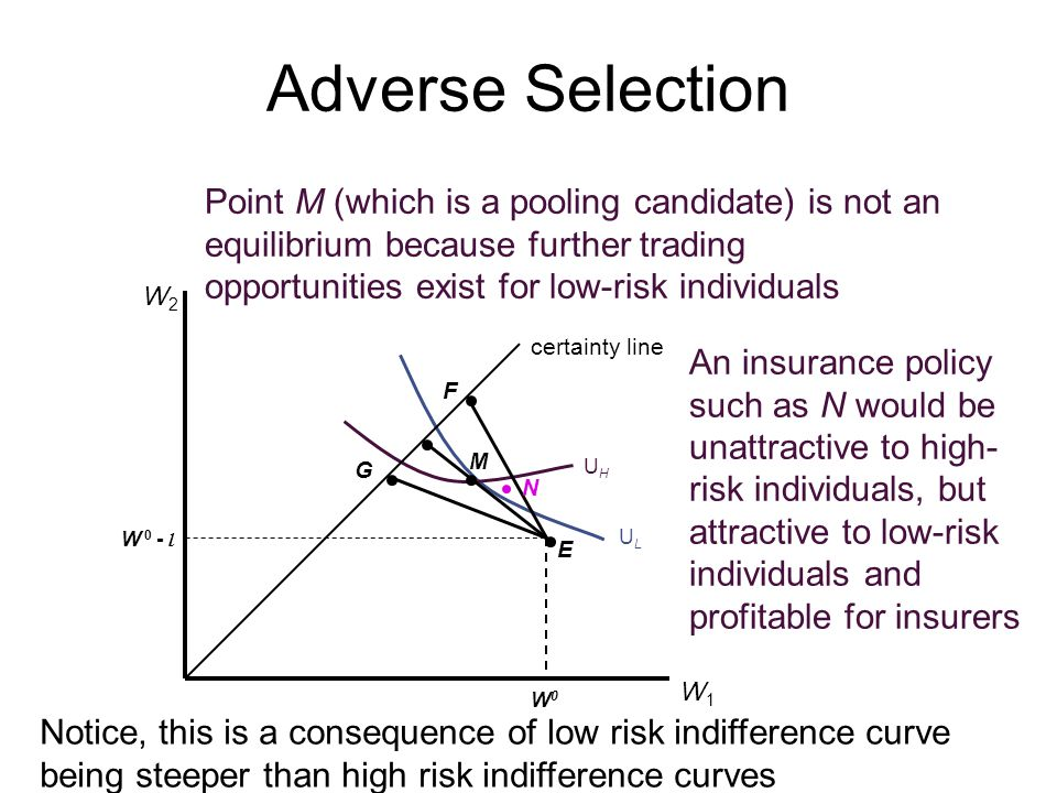 Adverse Selection Point M (which is a pooling candidate) is not an equilibrium because further trading.
