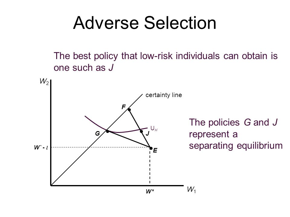 Adverse Selection The best policy that low-risk individuals can obtain is one such as J. J. W2. certainty line.