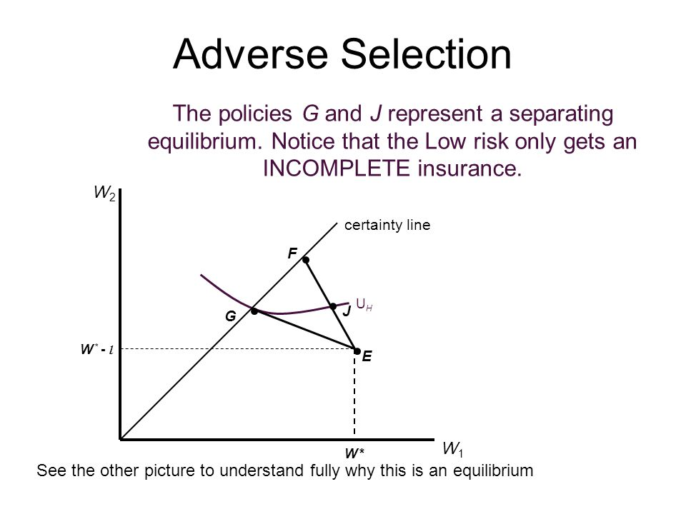 Adverse Selection The policies G and J represent a separating equilibrium. Notice that the Low risk only gets an INCOMPLETE insurance.