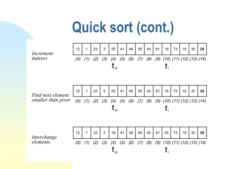 Quick sort (cont.)