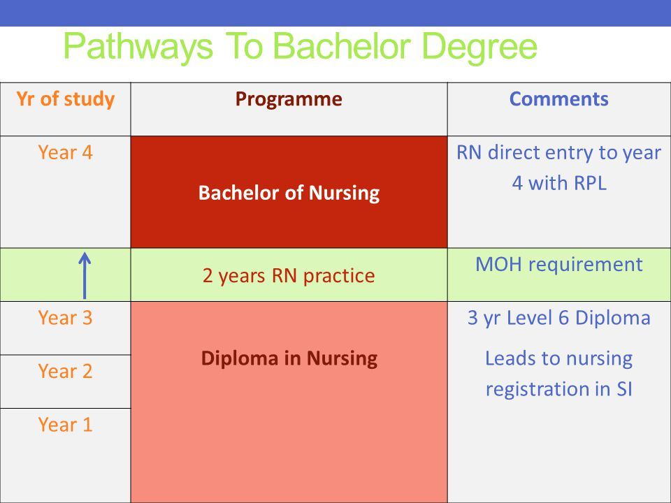 Pathways To Bachelor Degree