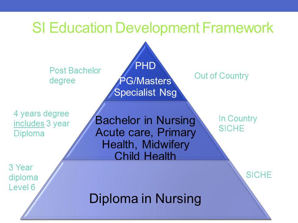 SI Education Development Framework