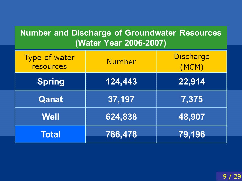 Number and Discharge of Groundwater Resources (Water Year )