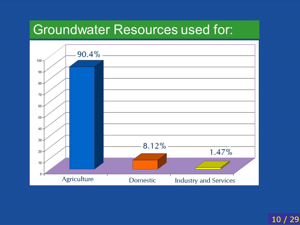 Groundwater Resources used for: