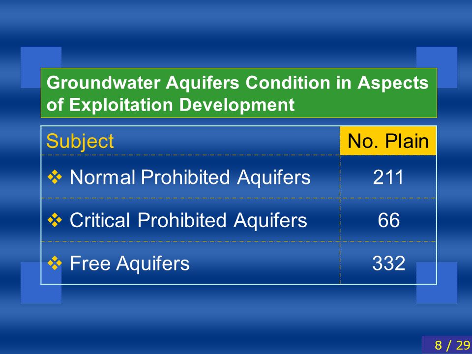 Groundwater Aquifers Condition in Aspects of Exploitation Development