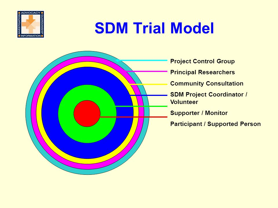 SDM Trial Model Project Control Group Principal Researchers