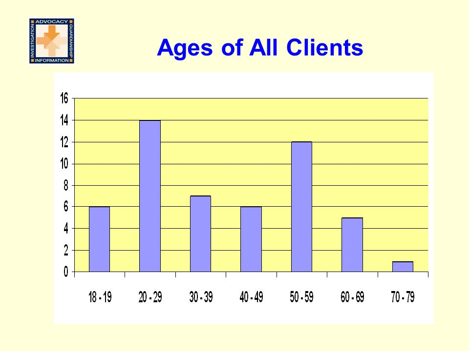 Ages of All Clients