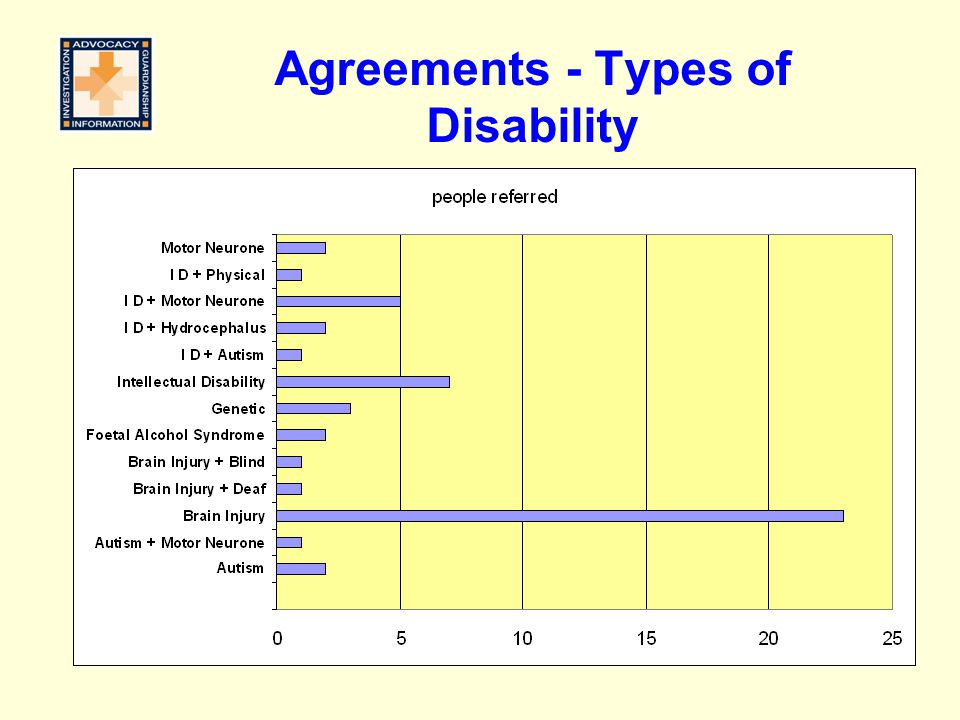Agreements - Types of Disability