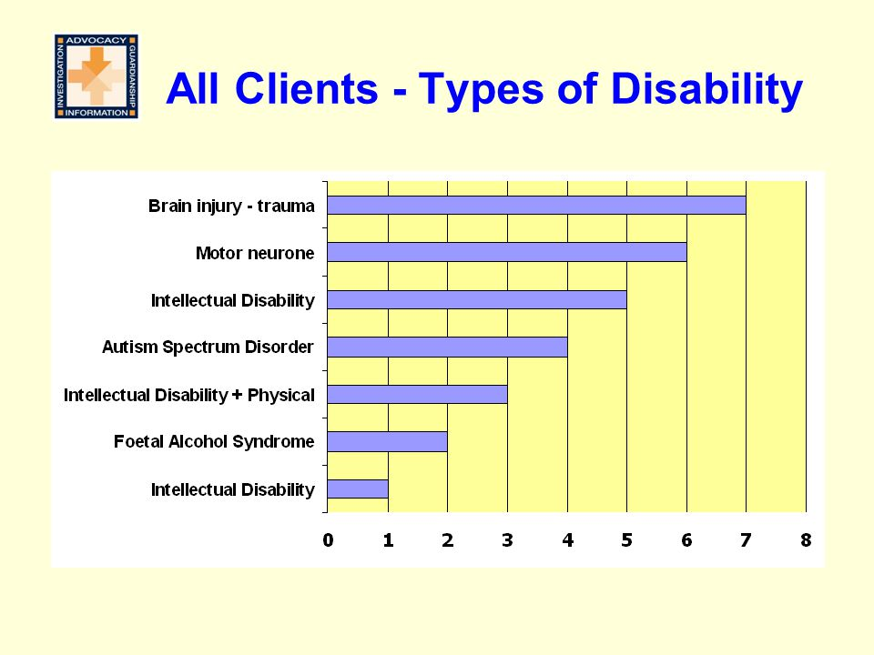 All Clients - Types of Disability