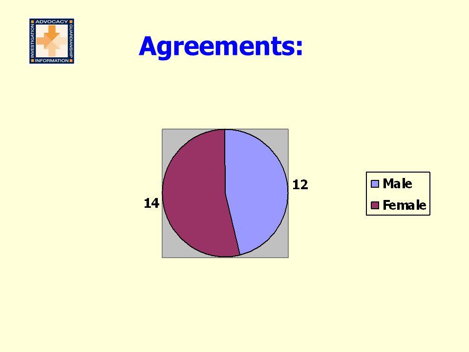 Agreements: