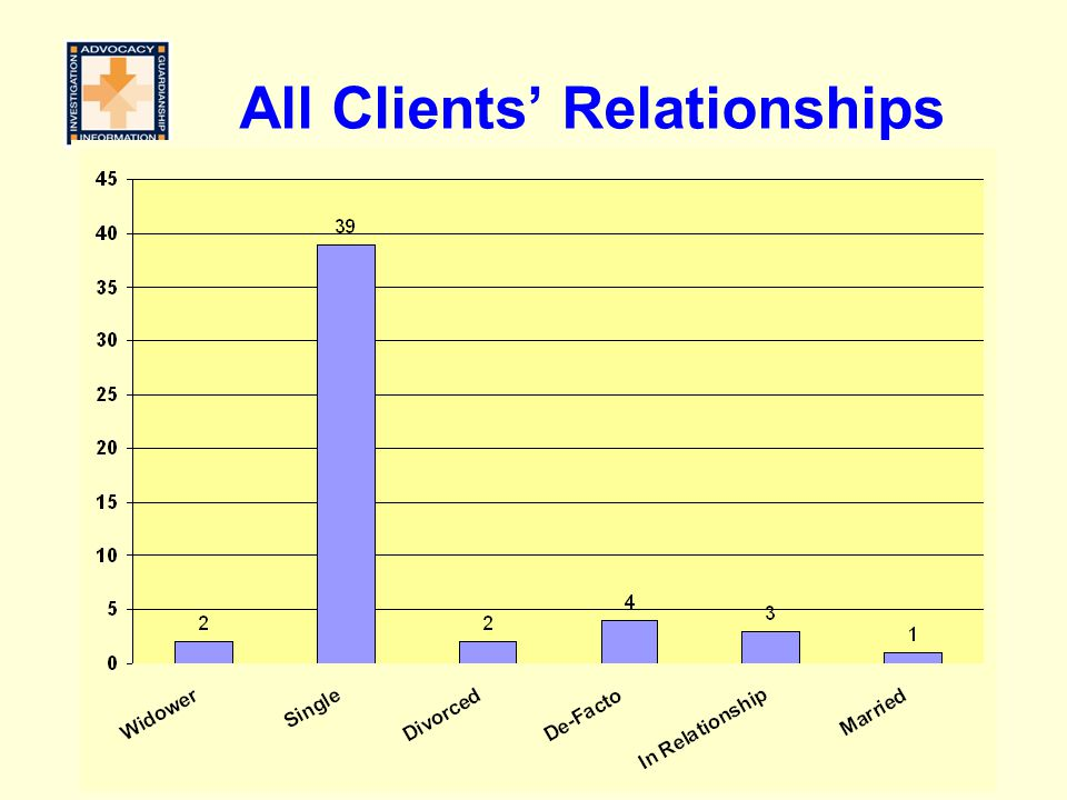 All Clients' Relationships