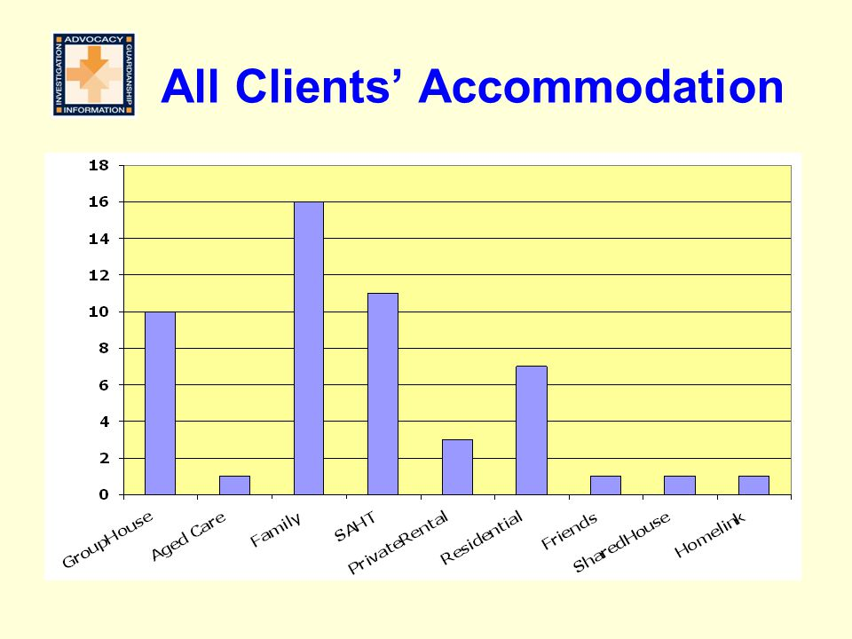 All Clients' Accommodation