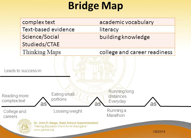 Bridge Map complex text academic vocabulary Text-based evidence