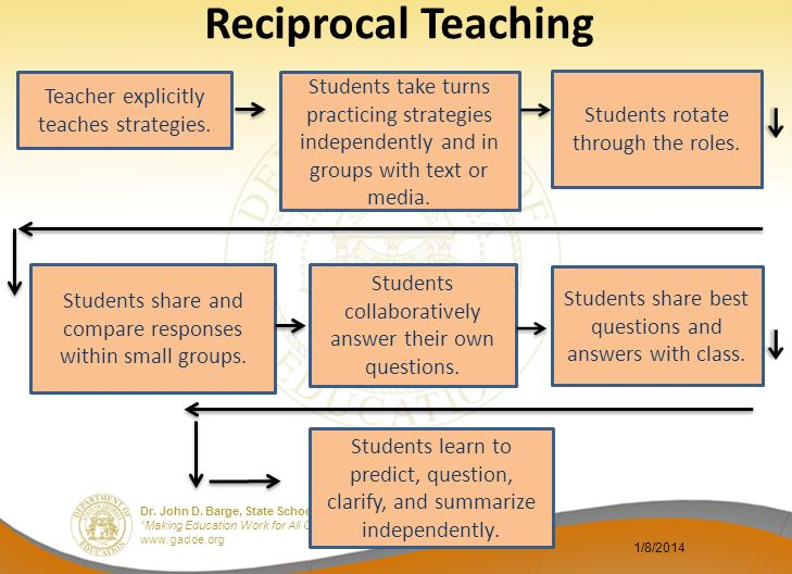 Reciprocal Teaching Teacher explicitly teaches strategies. Students take turns practicing strategies independently and in groups with text or media.