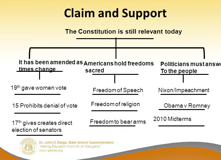 Claim and Support The Constitution is still relevant today