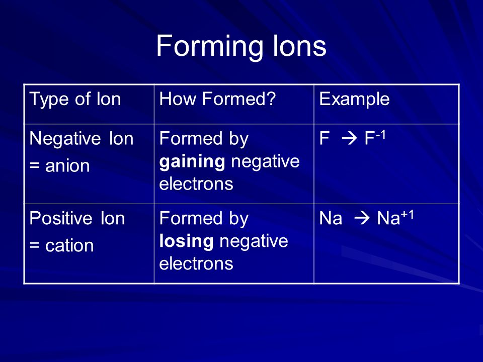 Forming Ions Type of Ion How Formed Example Negative Ion = anion