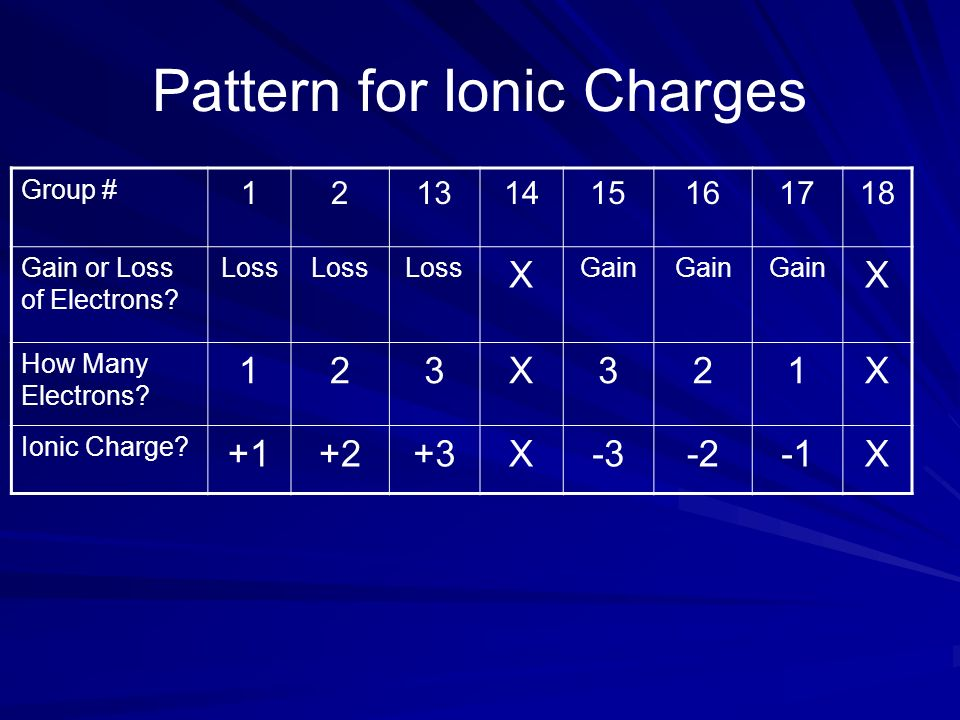 Pattern for Ionic Charges
