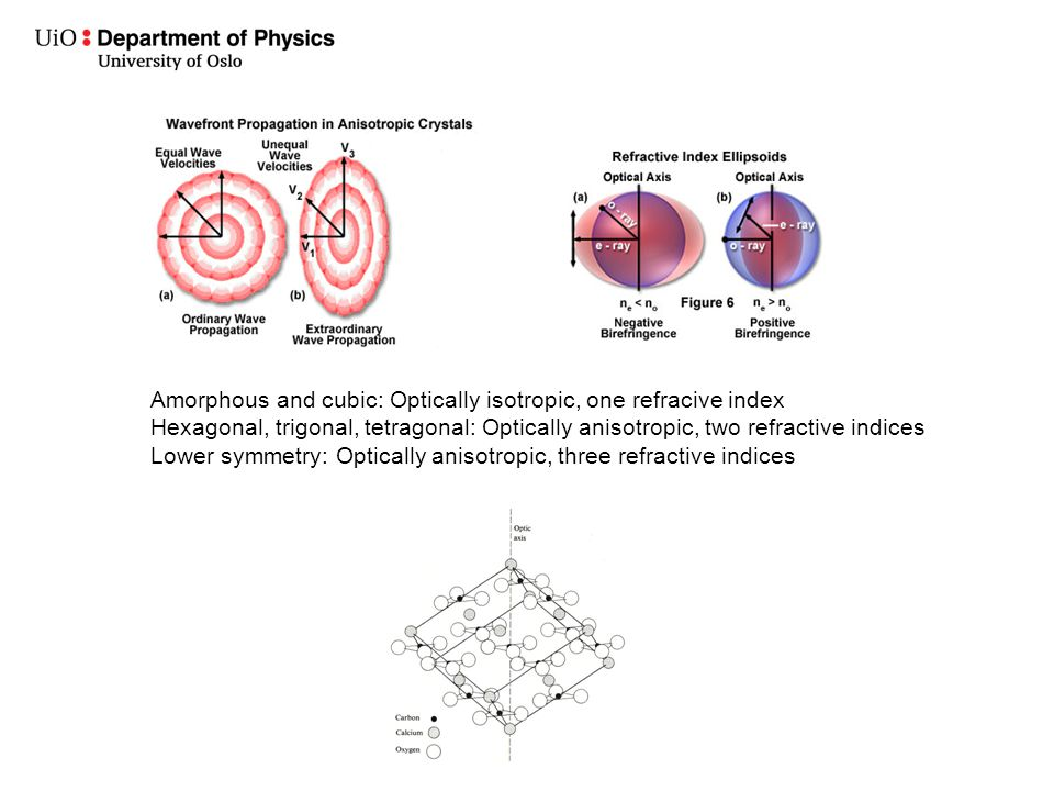 Amorphous and cubic: Optically isotropic, one refracive index