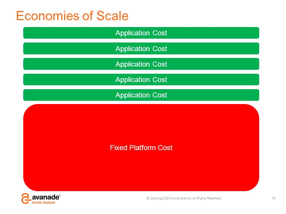 Economies of Scale Application Cost Application Cost Application Cost