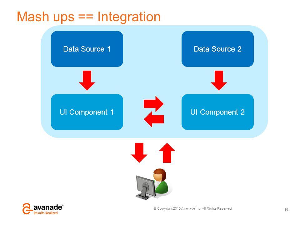 Mash ups == Integration