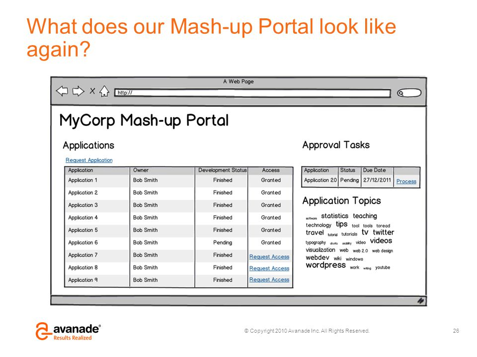What does our Mash-up Portal look like again