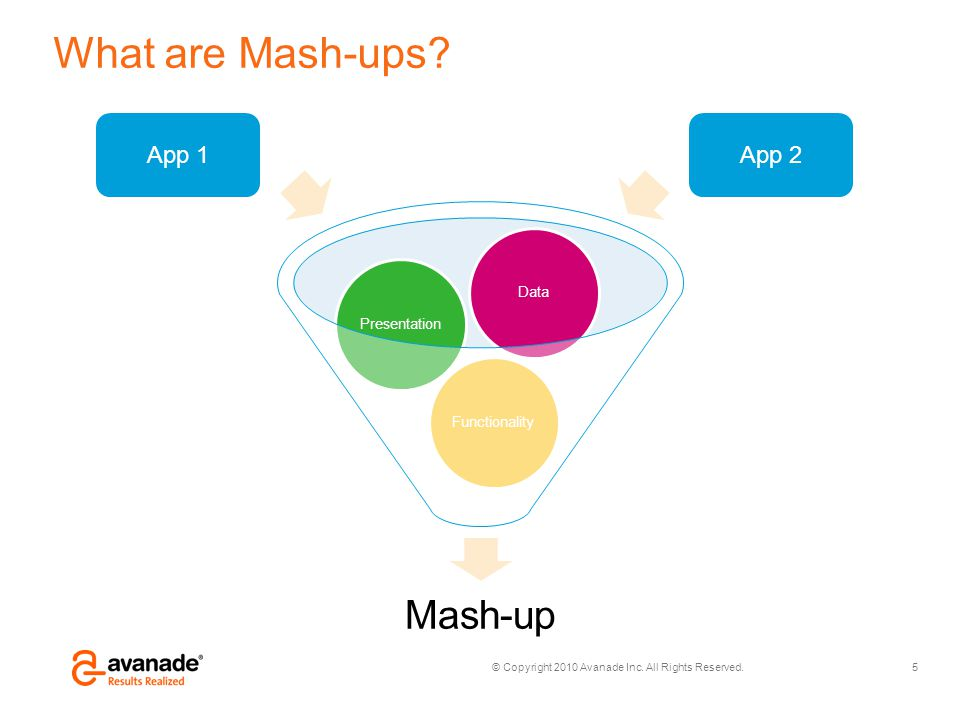 What are Mash-ups App 1 App 2 Mash-up Functionality Presentation Data