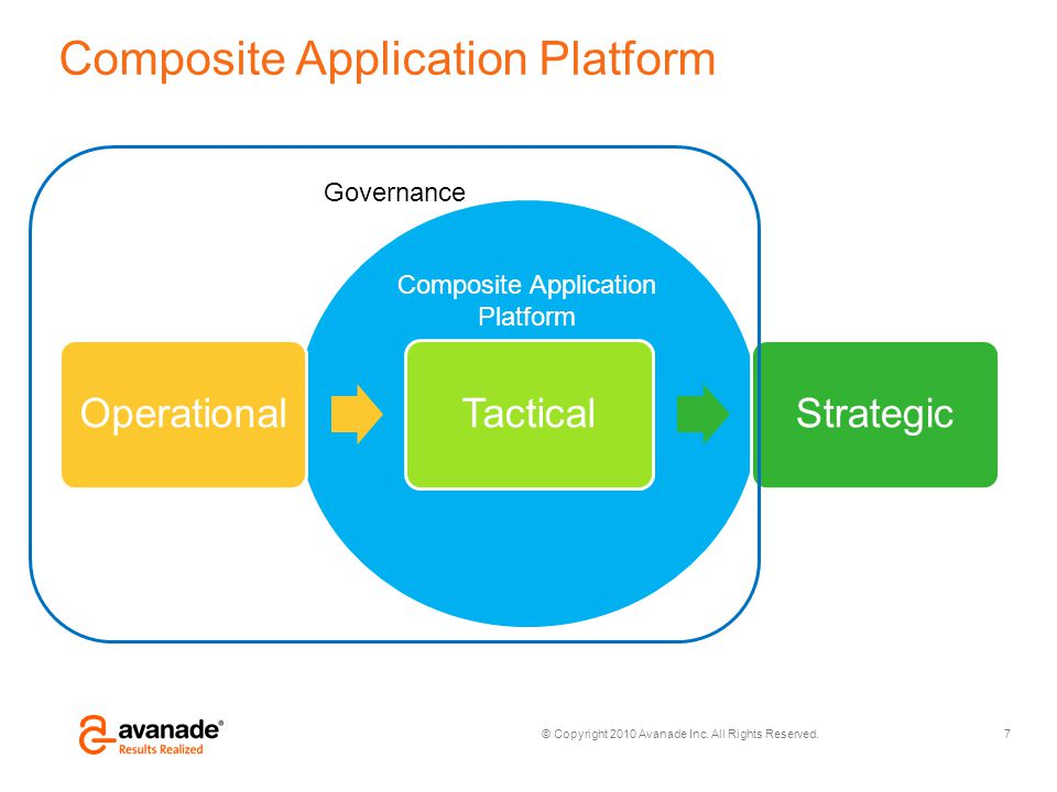 Composite Application Platform