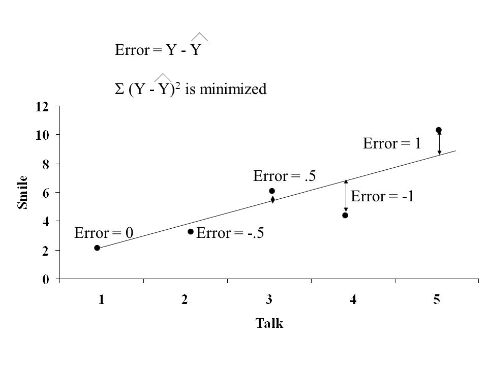 . . . . . Error = Y - Y  (Y - Y)2 is minimized Error = 1 Error = .5